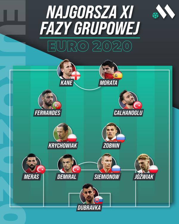 Najgorsza XI fazy grupowej według Meczyki.pl