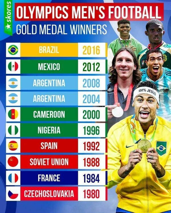 10 ostatnich zdobywców Złota Olimpijskiego w piłce nożnej mężczyzn