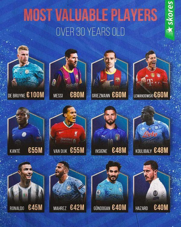 Najwyżej wyceniani piłkarze powyżej 30 roku życia