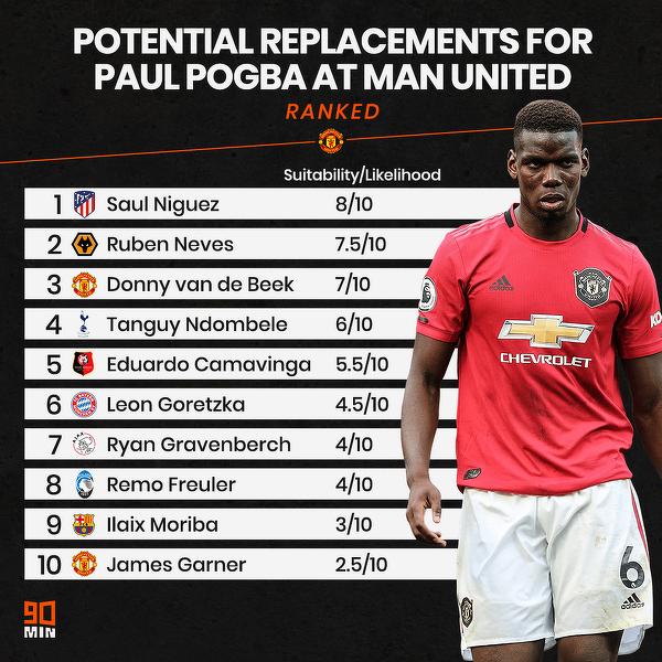 Potencjalni kandydaci do zastąpienia Pogby w Manchesterze United