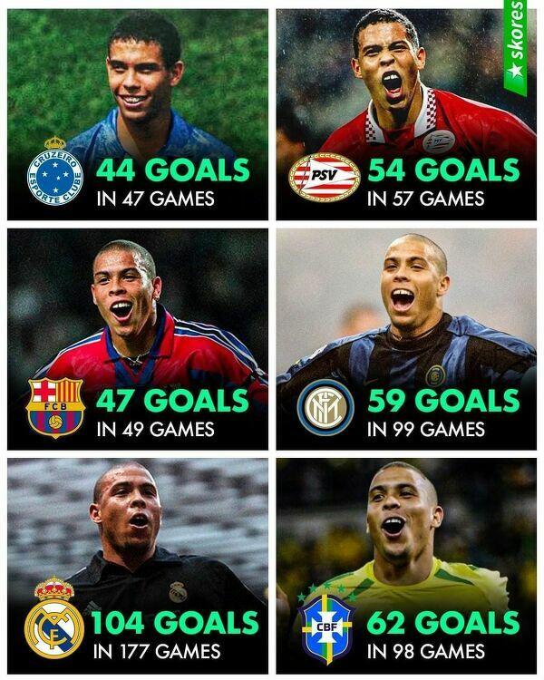 Ronaldo wszędzie strzelał mnóstwo bramek