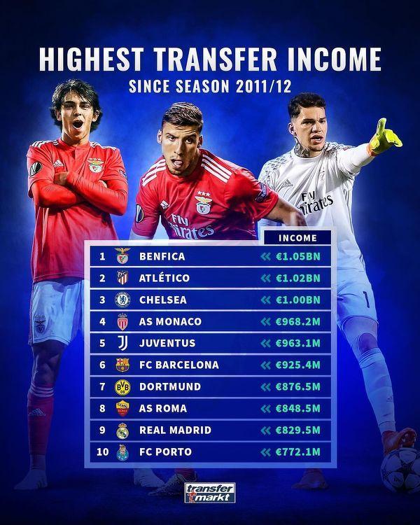 Kluby z największym zyskiem z transferów w ostatniej dekadzie