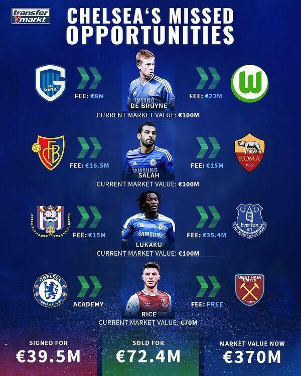 Takich graczy pochopnie pozbyła się Chelsea