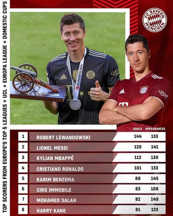 Lewandowski w ciągu ostatnich 3 lat
