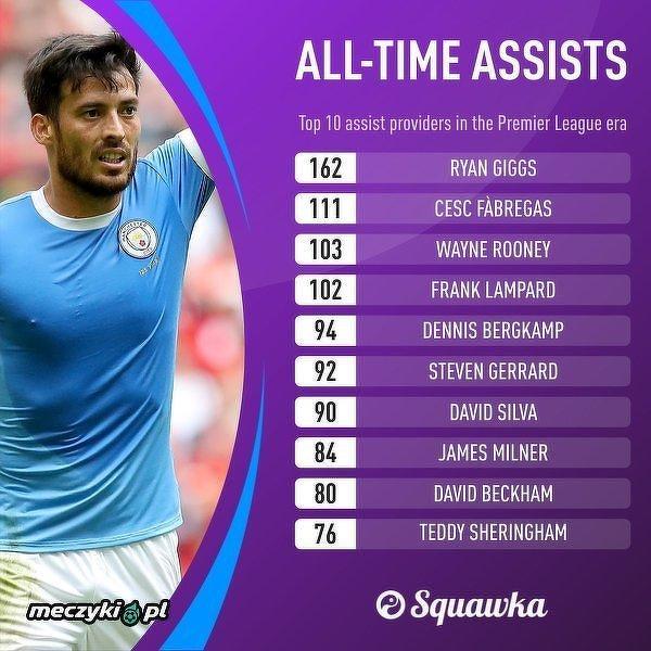 TOP10 Piłkarzy którzy zdobyli najwięcej asyst w Premier League