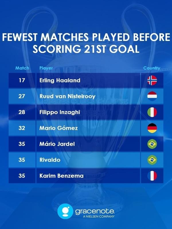 Haaland potrzebował zaledwie 17 meczów, aby zdobyć 21 bramek w LM. Kolejny rekord Norwega!