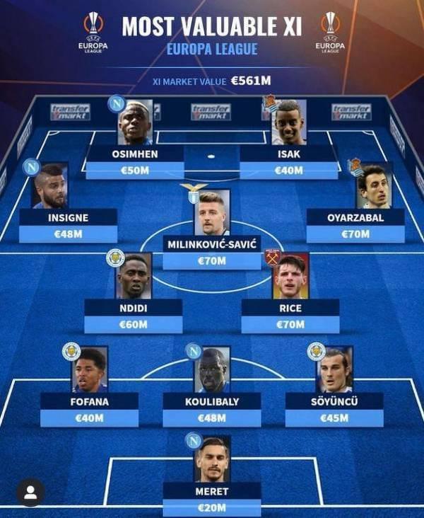 Jedenastka piłkarzy z Ligi Europy z najwyższą wartością rynkową wg Trans