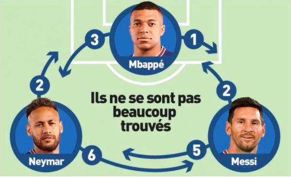 Podania tria Messi-Neymar-Mbappe w meczu z Club Brugge