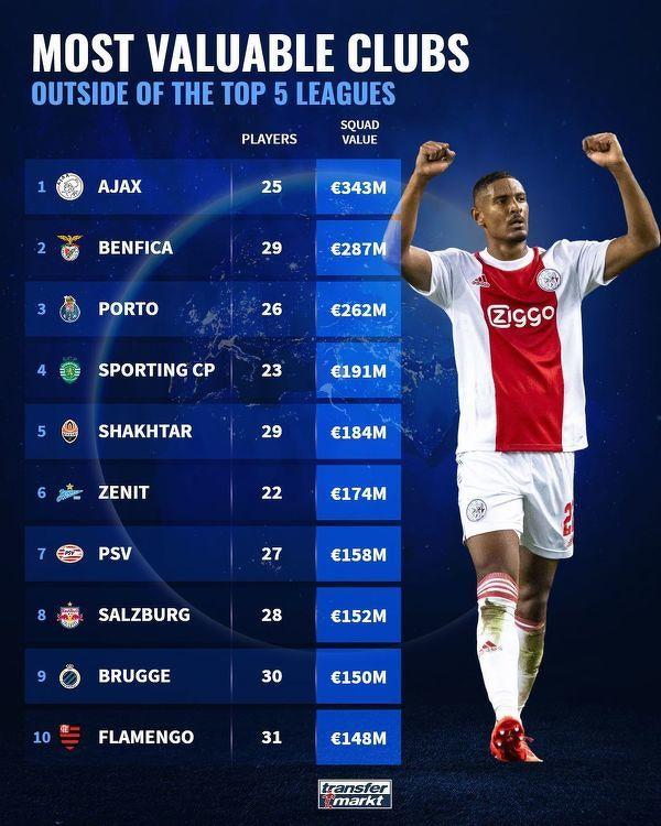 Najwyżej wyceniane kluby spoza 5 najsilniejszych lig