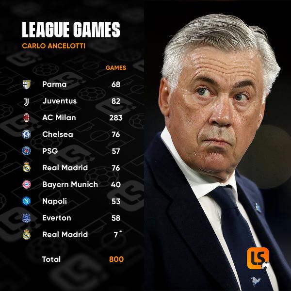 Dzisiaj 800. ligowy mecz w trenerskiej karierze Carlo Ancelottiego
