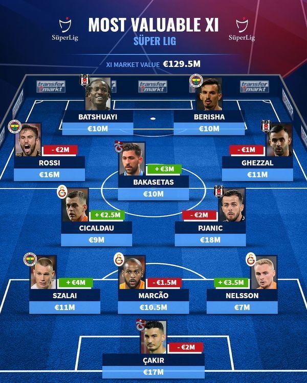 Najwyżej wyceniana jedenastka tureckiej Süper Lig