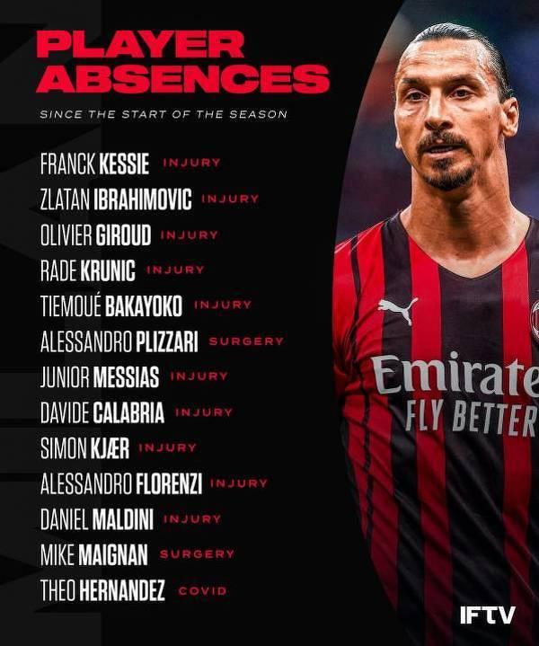 Fala kontuzji w tym sezonie w Milanie