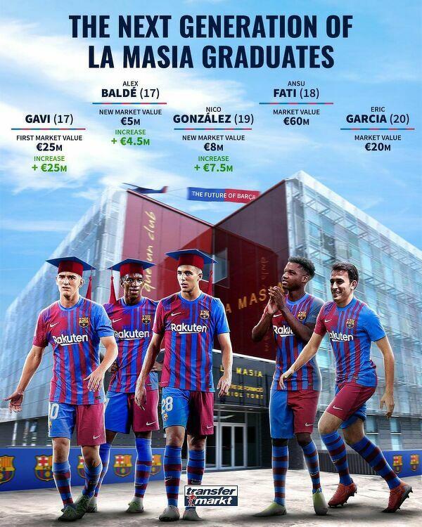 Nowi zdolni absolwenci La Masii
