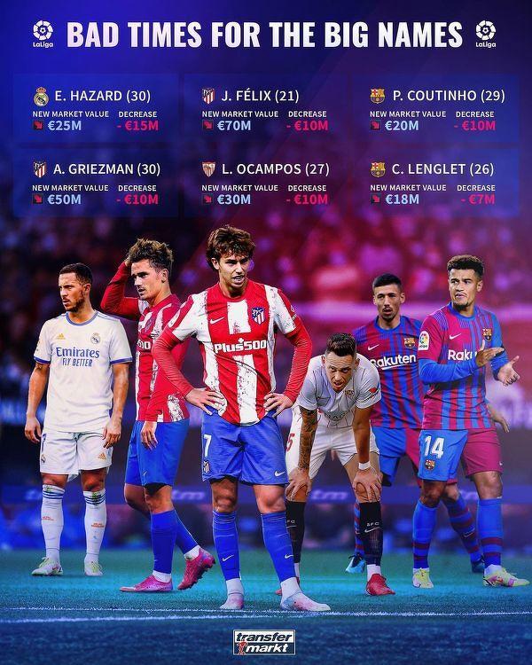 Piłkarze La Liga ze spadkiem wartości