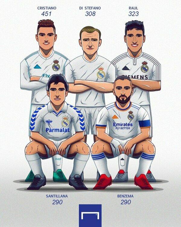 1 gol dzieli Karima Benzemę od stania się 4 najlepszym strzelcem w historii Realu Madryt