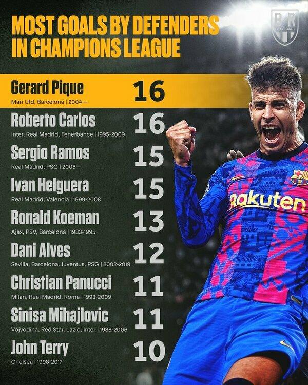 Najskuteczniejsi obrońcy w historii Ligi Mistrzów
