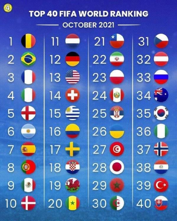 Aktualny ranking FIFA