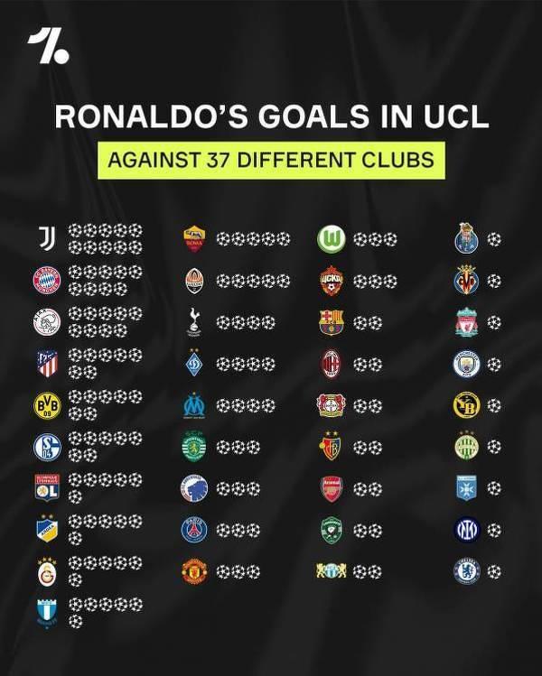 Tym klubom Ronaldo strzelał gole w Lidze Mistrzów