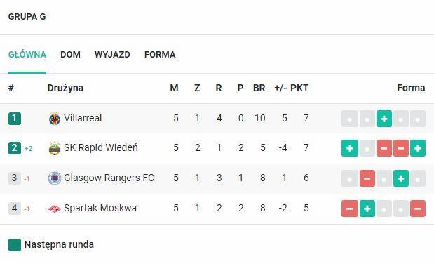Grupa G Ligi Europy