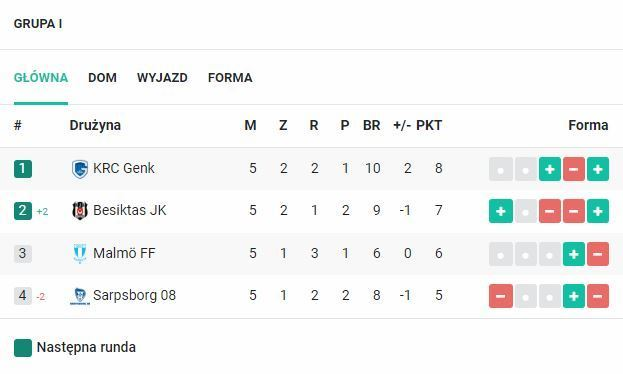 Grupa I Ligi Europy