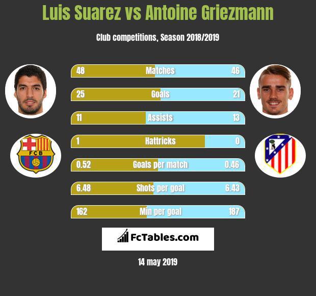 Porównanie liczba Suareza i Griezmanna