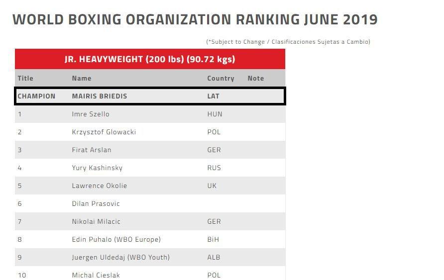 Ranking WBO