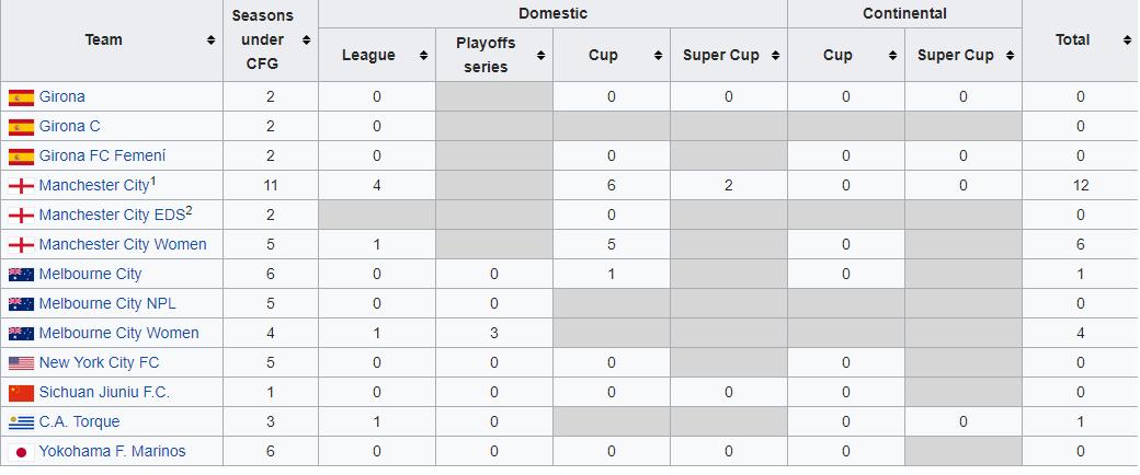 Liczba trofeów zdobywanych przez kluby City Football Group