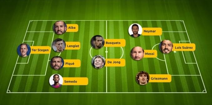 Prognozowany skład Barcelony z Neymarem