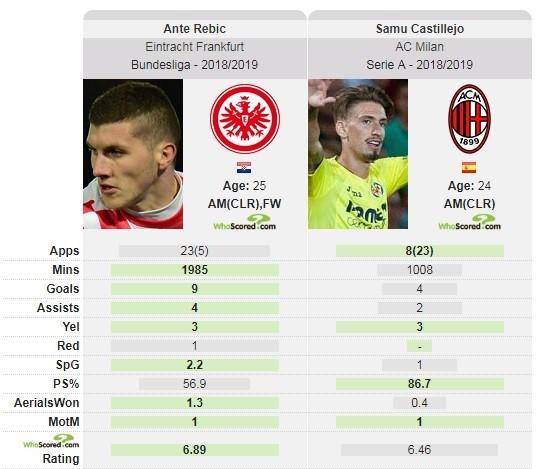 Porównanie gry Rebica i Castillejo