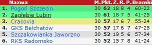 Tabela II liga 2004