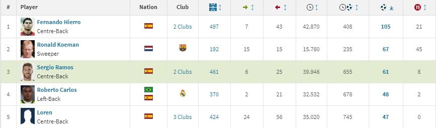 Najlepsi obrońcy wśród strzelców La Liga