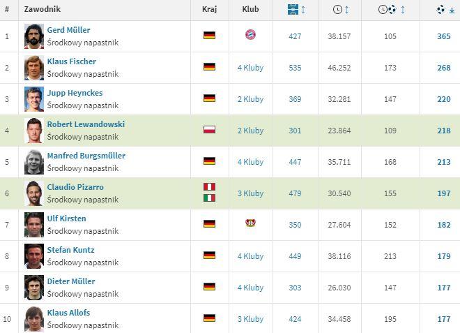 Bundesliga strzelcy