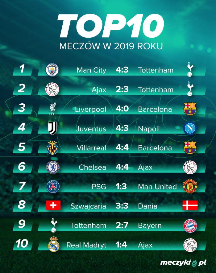 TOP 10 mecze