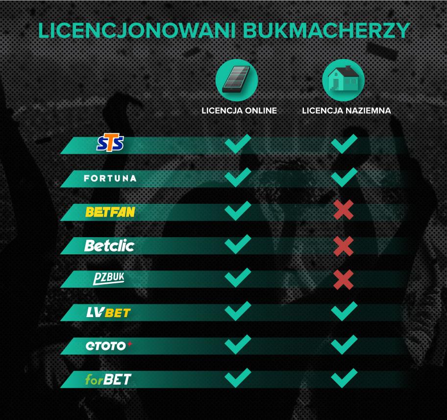 licencjonowani bukmacherzy lista w polsce