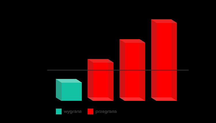 Zakłady bukmacherskie poniżej 1.5