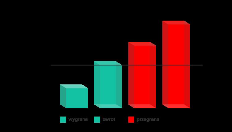 Zakłady bukmacherskie powyżej/poniżej azjatyckie