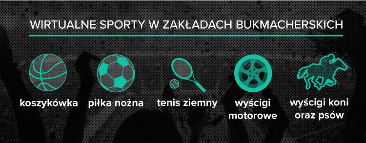 Wirtualne sporty