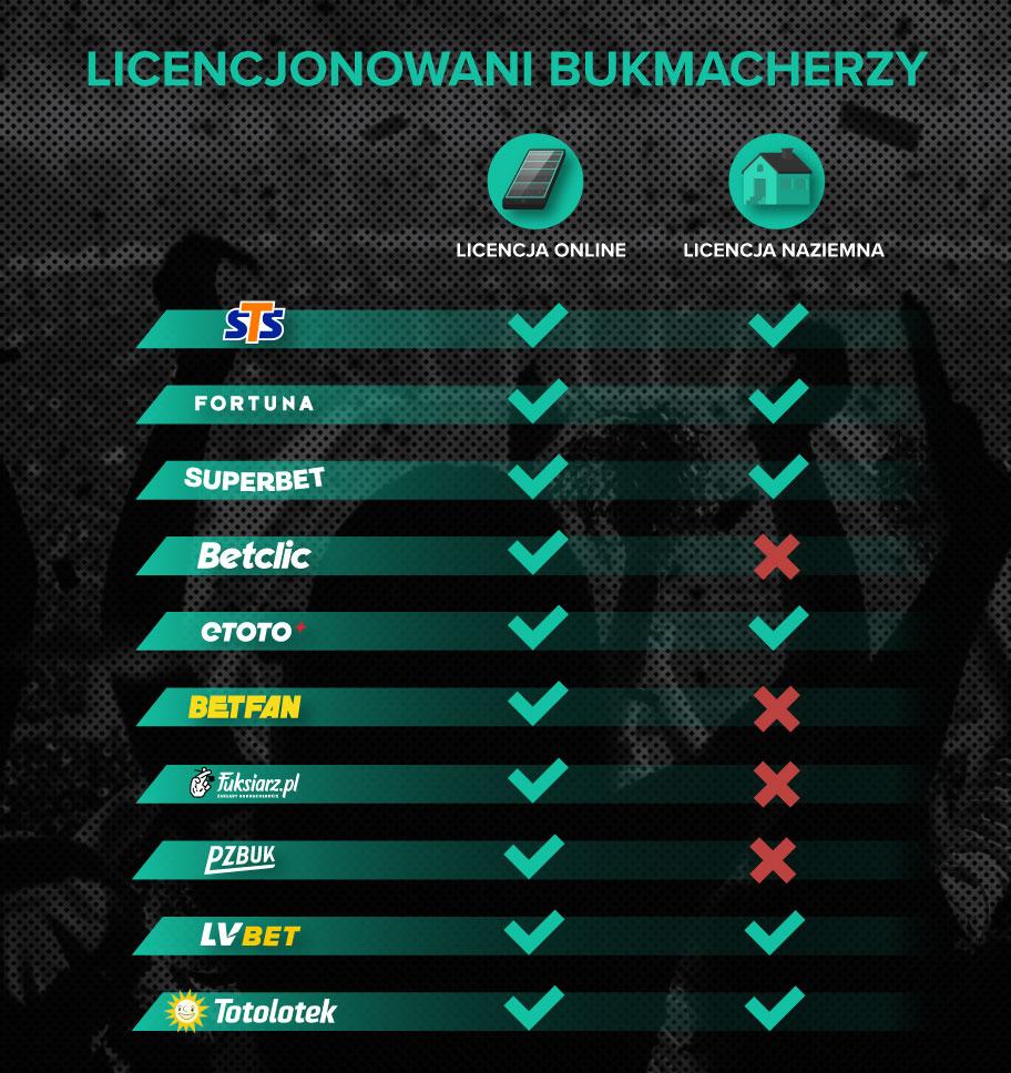 Licencjonowani bukmacherzy w Polsce